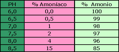 Tabla amoniaco amonio